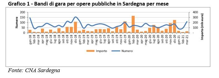 Sardegna, appalti pubblici a due velocità: crollano le maxi-gare, crescono i piccoli bandi